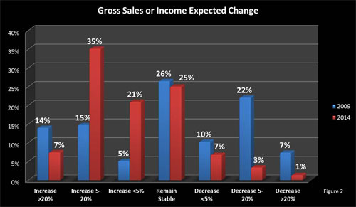 clientuploads/Pictures/Community Development/Gross-Sales-expected-change.jpg
